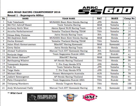 SS600-riders-list