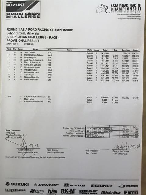 Race1-SAC-Result