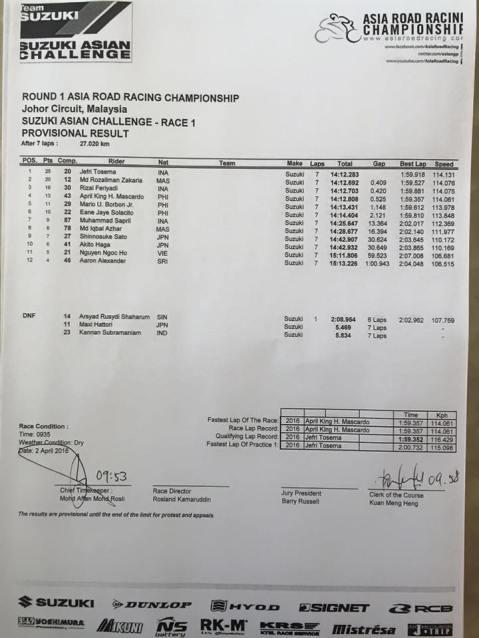Race1-SAC-Result
