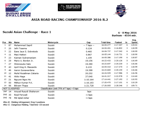 SAC-Race1